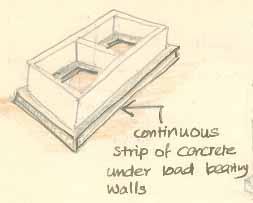 Foundation system
