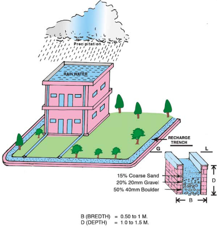 general essay rain water harvesting