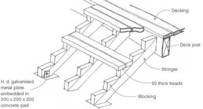 Layout Of Stairs, Handrails And Balustrades